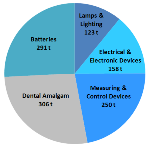 mercury use by product (2013 technical report numbers)